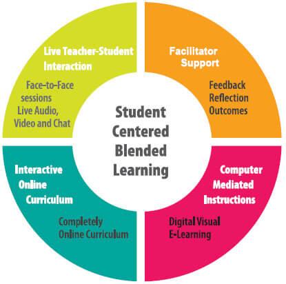 Student Centered Blended Learning