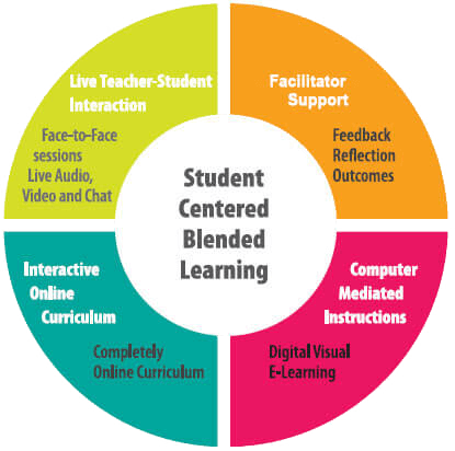 Student Centered Blended Learning